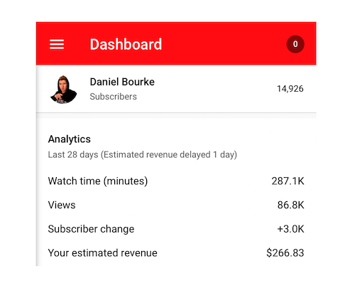 Daniel Bourke's YouTube statistics for August 2019, 287k minutes watch time, 86.8k views, $266.83 revenue