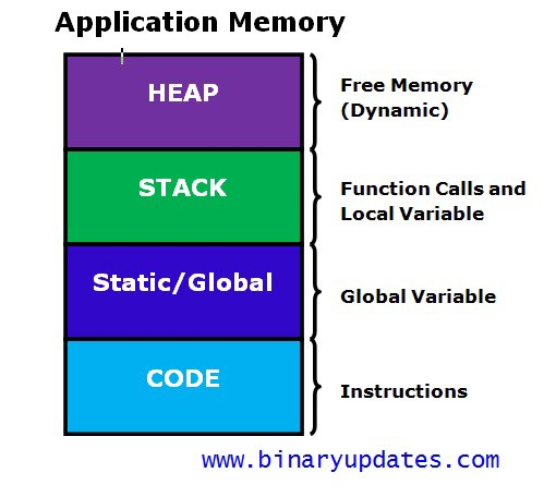 How does Memory Allocation work in Python (and other languages)?