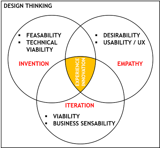 Defining Design Thinking In Theory And Action By Nima Torabi Ux Collective