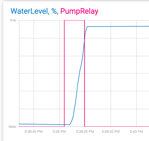 Water Level, Pump Relay Turning ON and OFF