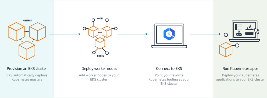 5 things you need to know to add worker nodes in the AWS EKS