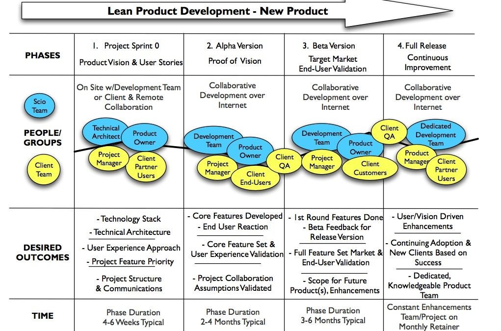 Lean Software Product Development in 4 Phases—Scio