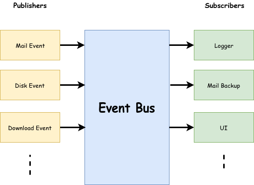 Let's Write a Simple Event Bus in Go - Level Up Coding