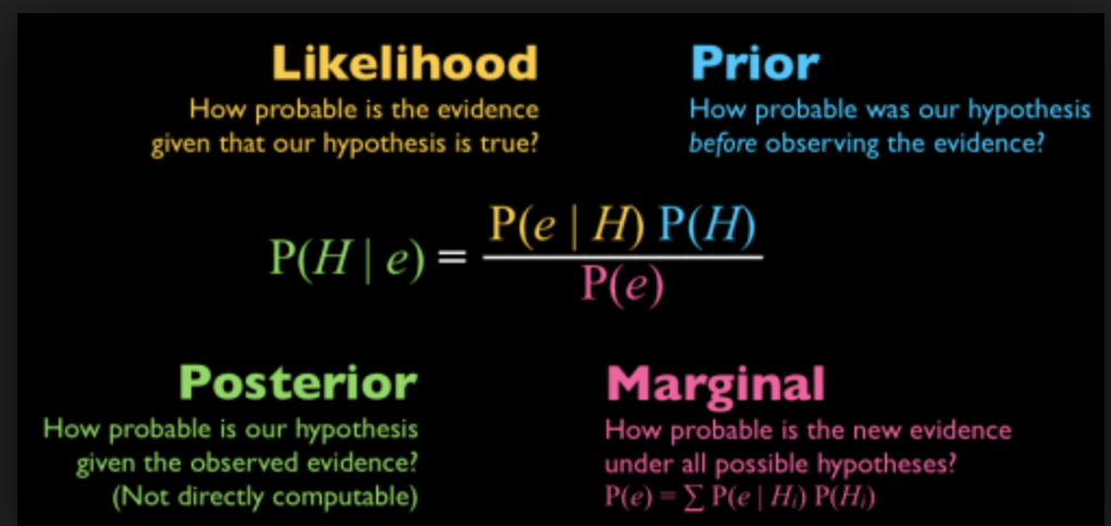 Bayesian Statistics and Naive Bayes Classifier Refresher