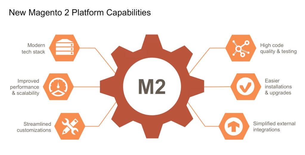 Switch To Magento 2 - Discern Some Evident Reasons by Shaksh