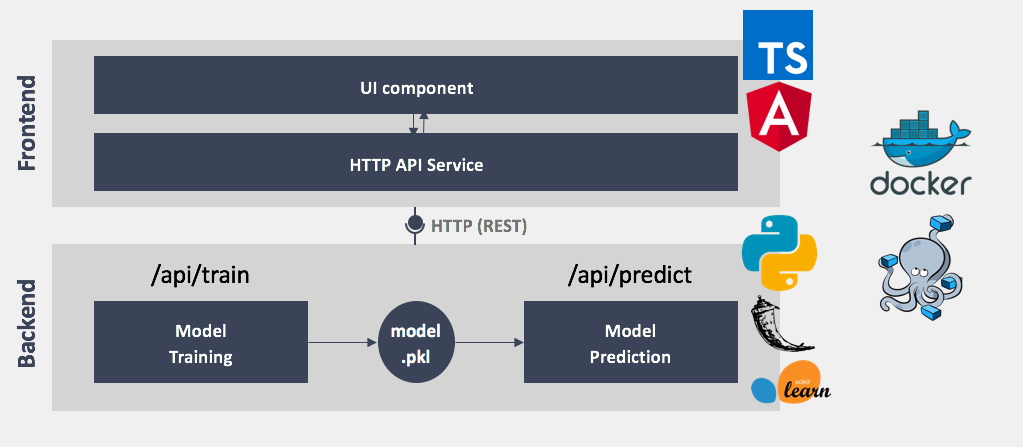 Deploying a Simple Machine Learning Model in a Modern Web