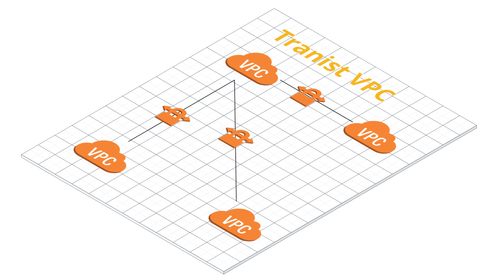 How to provision transit VPC VPN connectivity on AWS