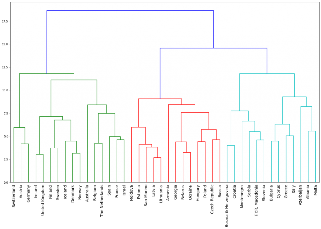 Hierarchical Clustering of Countries Based on Eurovision Votes