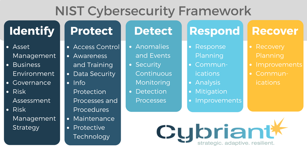 Types of Network Security Threats and How to Combat Them