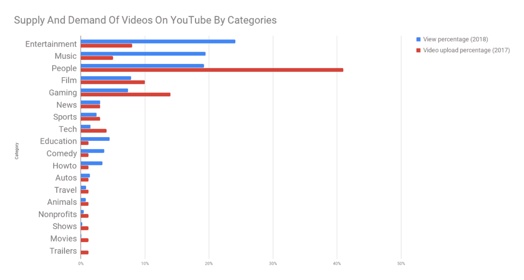 6 Common Features Of Top 250 Channels On Youtube By Twinword Medium