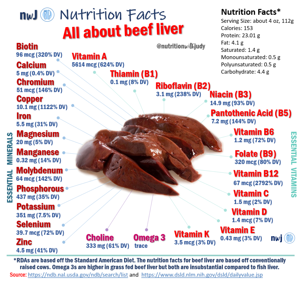 Why We Should All Consume Liver Nature S Superfood By Nutrition With Judy Medium