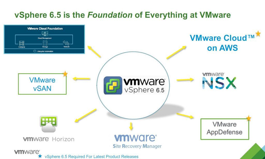 VMware vSphere 5 5 End of Support Announcement & the