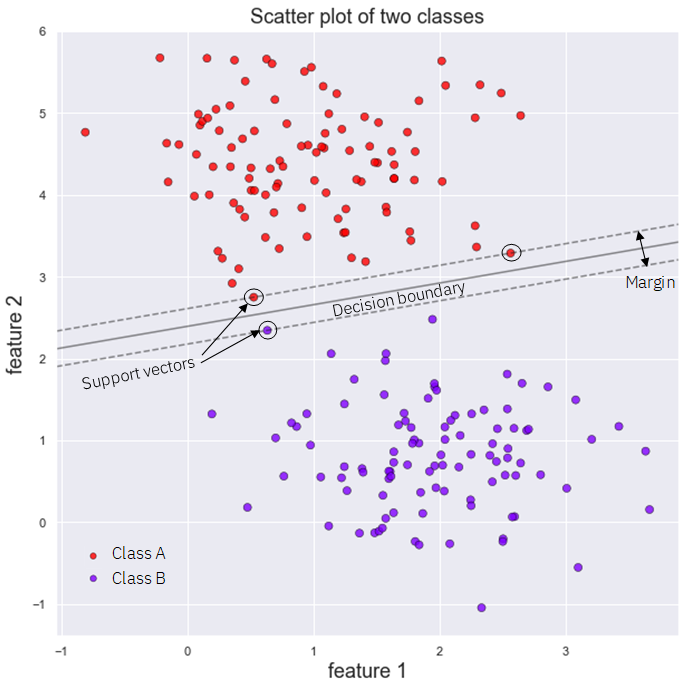 the best list of machine learning models