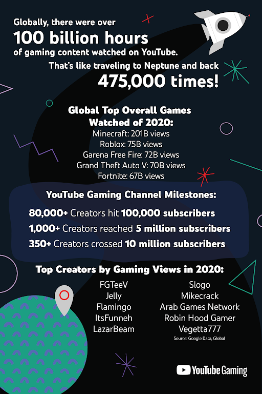 YouTube Gaming sees 100B watched hours and records.