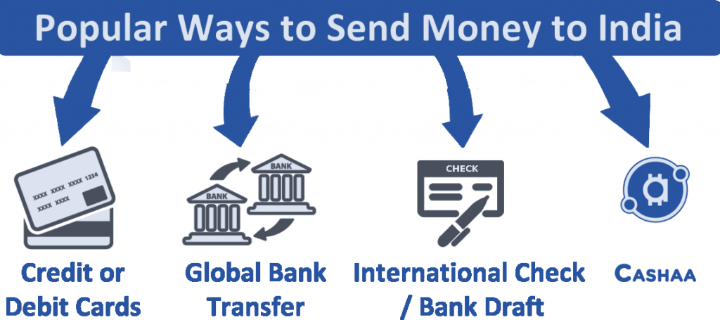 What Is The Best Way To Send Money India Cashaa Makes