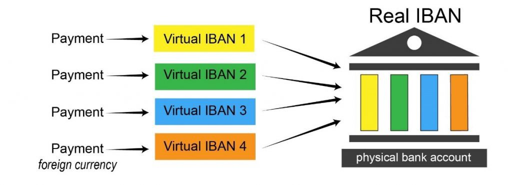 Virtual IBAN & Virtual Bank Accounts — the new Power Tool? | by Tamara  Tanaskovic | Medium