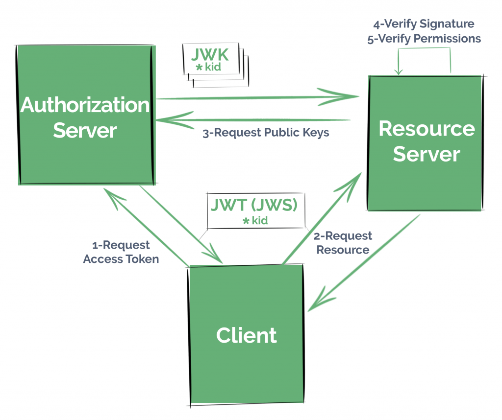 Using JWT in Spring Boot Application