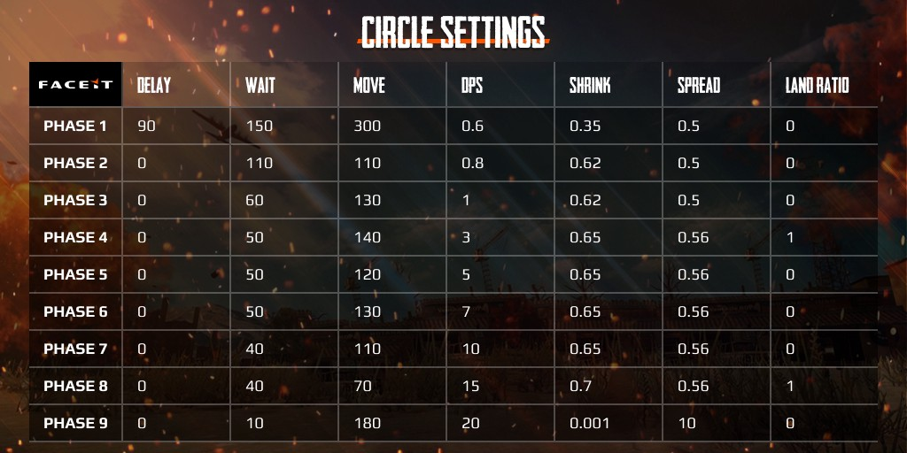 BIG CHANGES TO PUBG SETTINGS ON FACEIT & SOLO FPP QUEUES
