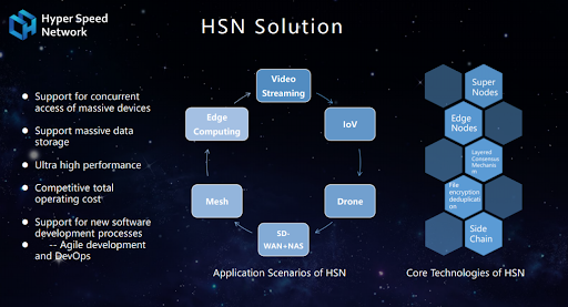 Hyper Speed Network (HSN) Launches Protector Master Node