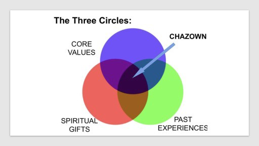 The Three Circles in CHAZOWN (from: Relationship with God—Faithlife Sermons)