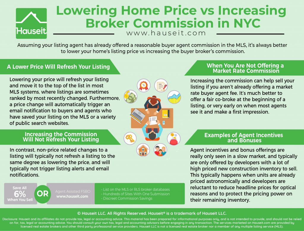 Is It Better to Lower Your House Price or Raise the Buyer