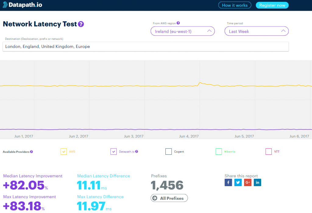 Network Latency Test — a new free tool for AWS-users  Try now!