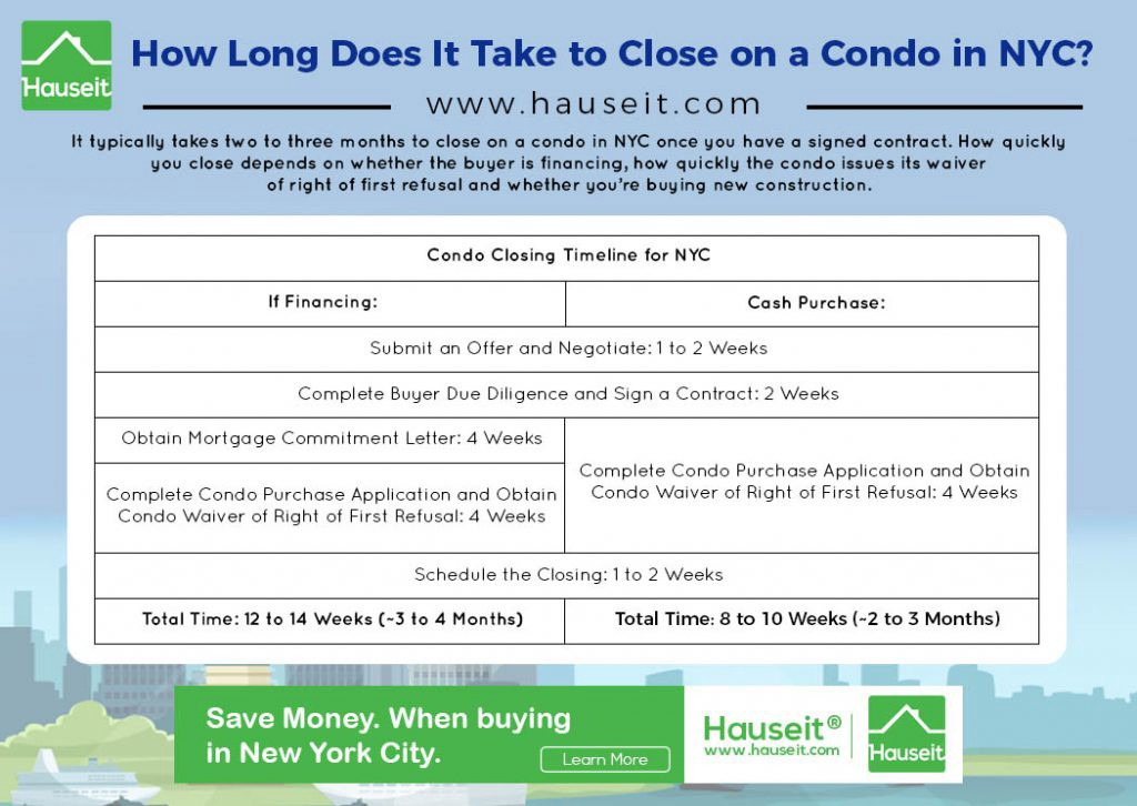 How Long Does Underwriting Take >> How Long Does A Home Closing Take For A Condo In Nyc