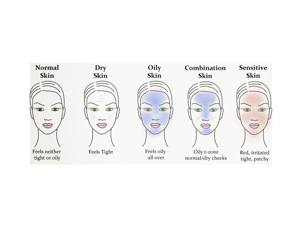 HOW TO CHOOSE A SUITABLE SKINCARE PRODUCTS? - QUANGHUY PHAM