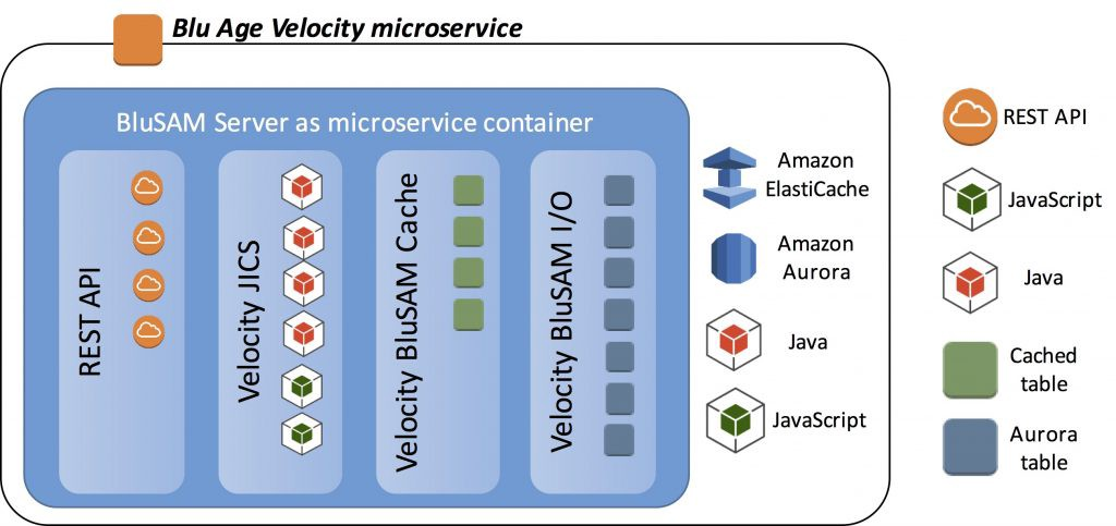 How to Migrate Mainframe Cobol Batch to Cloud Microservices