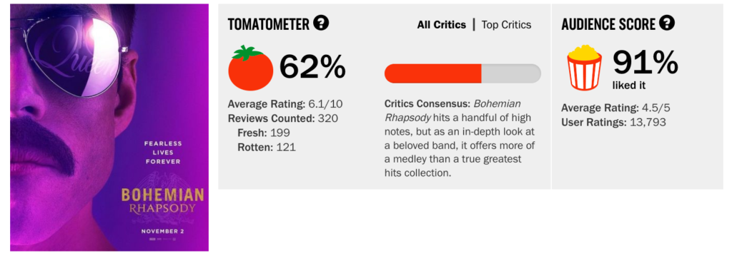 """Bohemian Rhapsody"""" is fantastic: what the critics missed"""