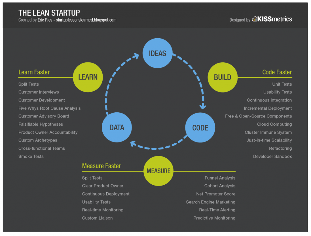 how to implement lean startup methodology