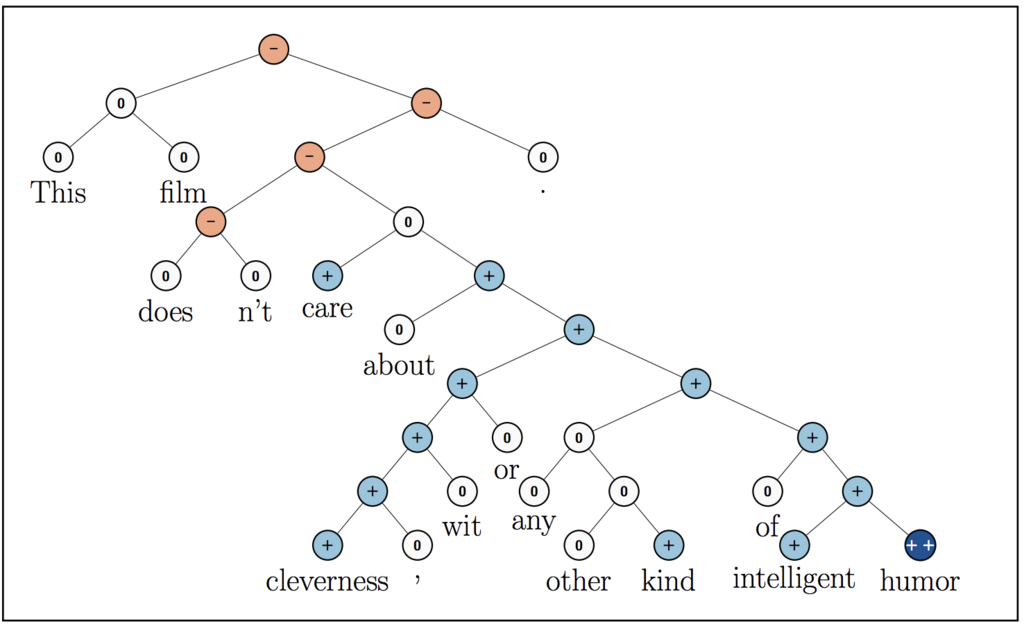 Chainer Tutorial: Sentiment Analysis with Recursive Neural
