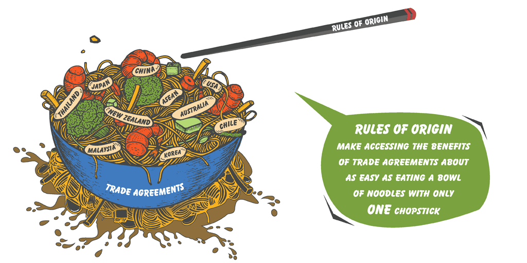"""What are the WTO """"Rules of Origin"""" in FTAs and why do they"""