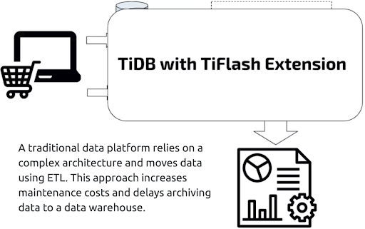 TiDB hides system complexity