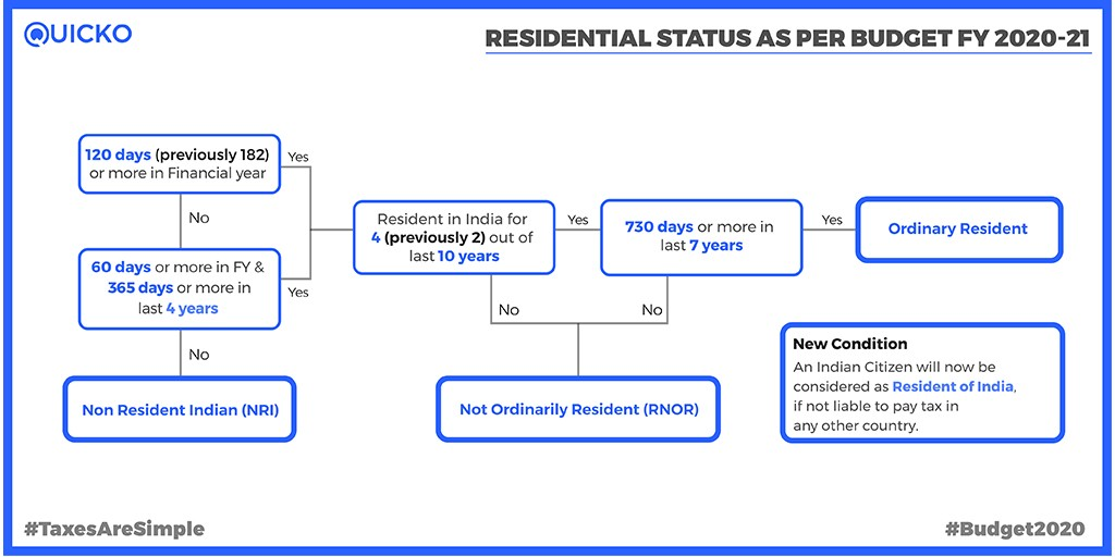 Residential Status changes as per Budget 2020
