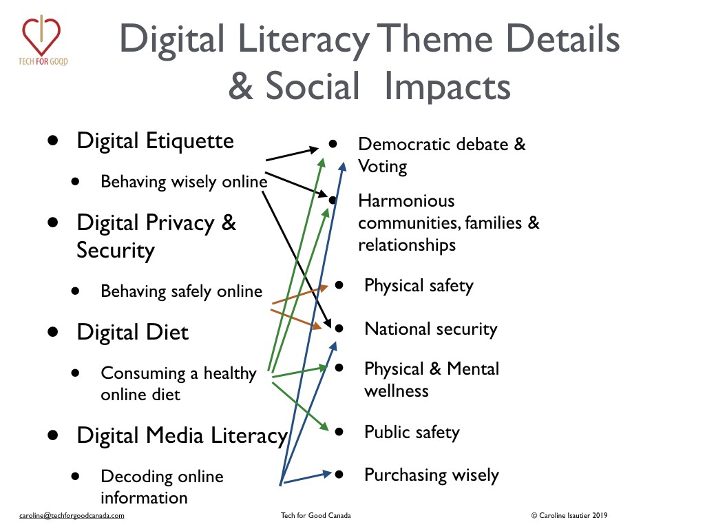 Digital Literacy themes and their real world society & personal impacts