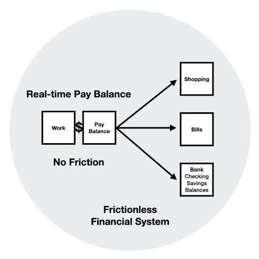 real time pay balance is new financial system