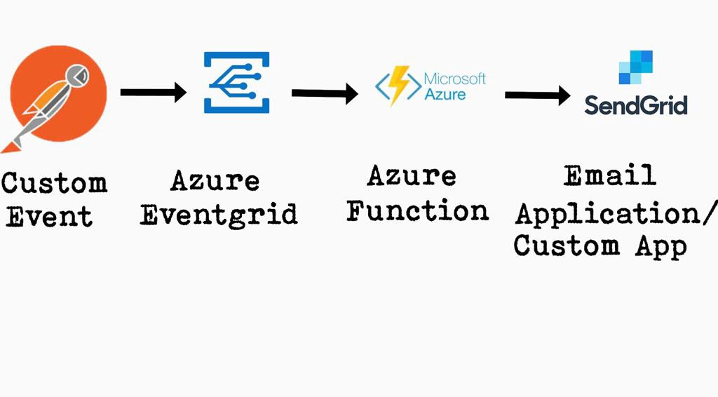Tutorial to setup Azure EventGrid Topic to call Azure