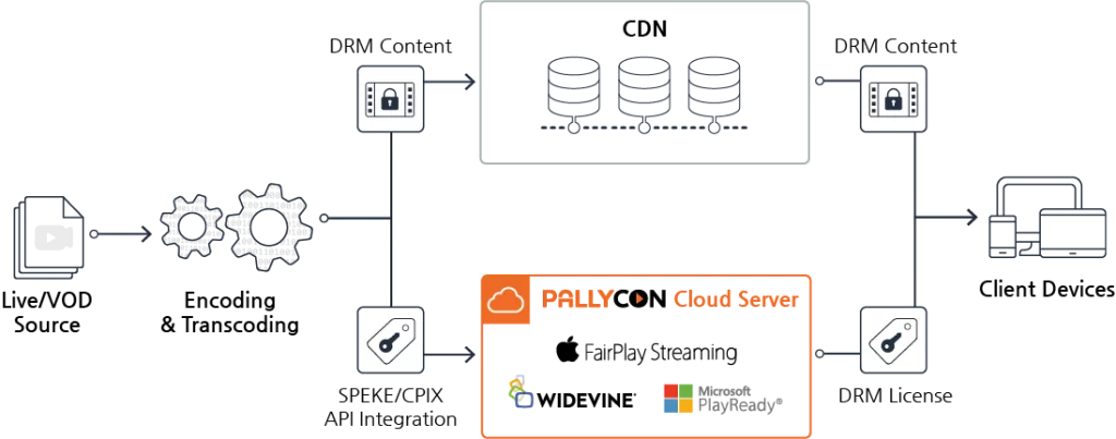 Pallycon Multi DRM Workflow