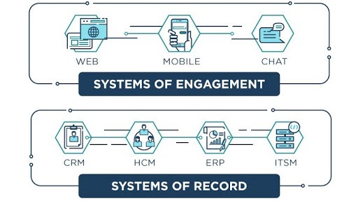 icons representing web, mobile, chat for systems of engagement and CRM, HCM, ERP, ITSM for systems of record