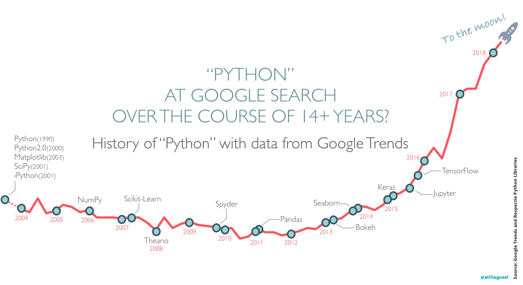 Popularity of Data Science, Python and Python's Major Libraries