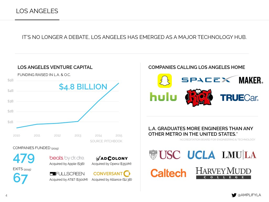 Overview of the Los Angeles Tech & Venture Scene - Amplify