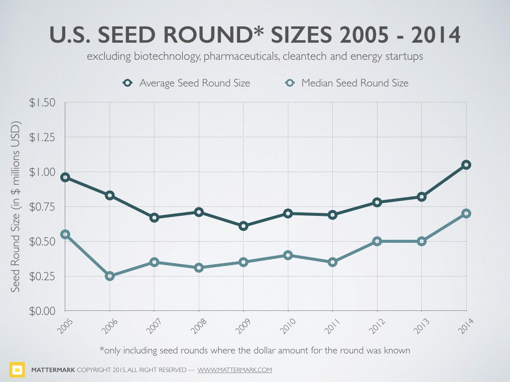 Why Is the Number of Seed Rounds Raised in 2014 Down 30