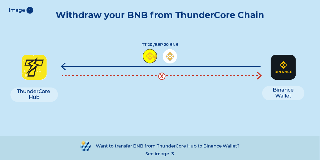 3 Simplified Infographics on Withdrawing TT-BNB from your ThunderCore Hub