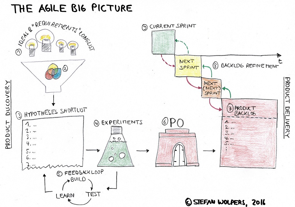 The Big Picture of Agile