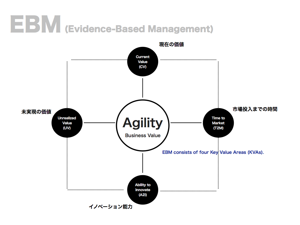 EBM(Evidence-Based Management)におけるTime to Market(T2M)の重要性 ...