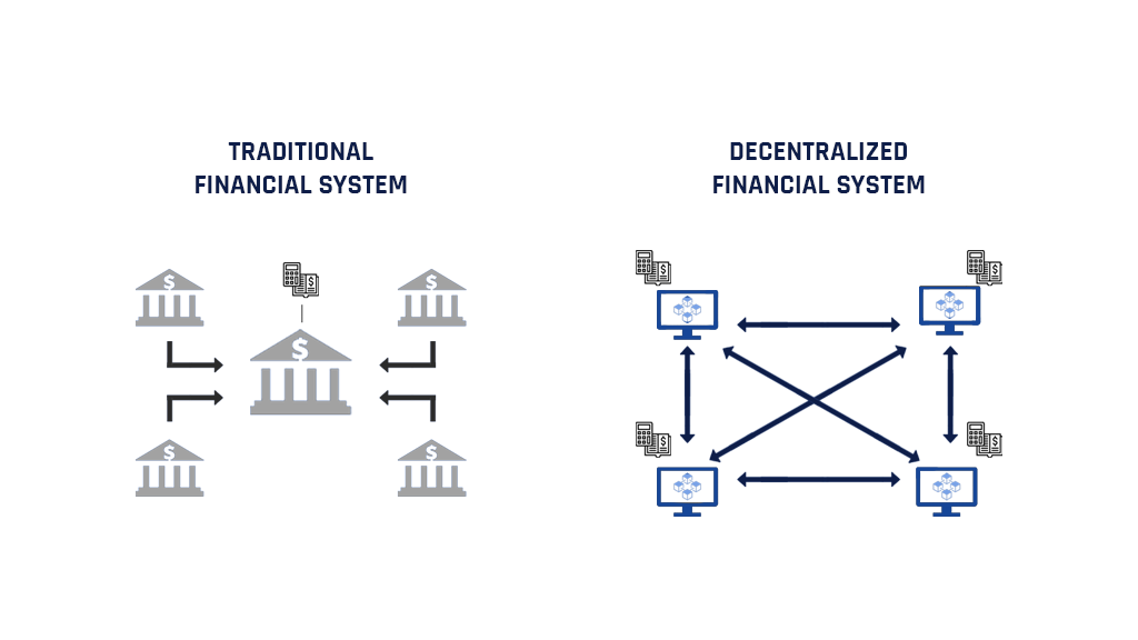 Decentralized and traditional finance