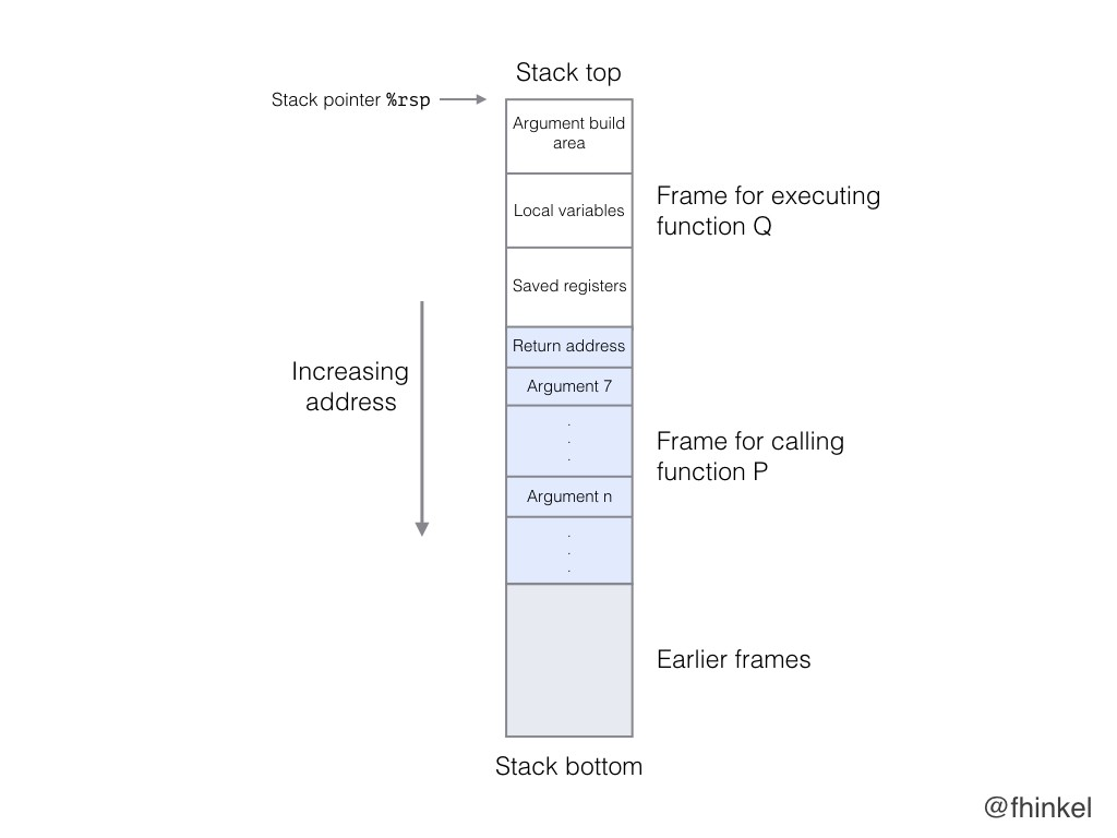 Confused about Stack and Heap? - Fhinkel - Medium