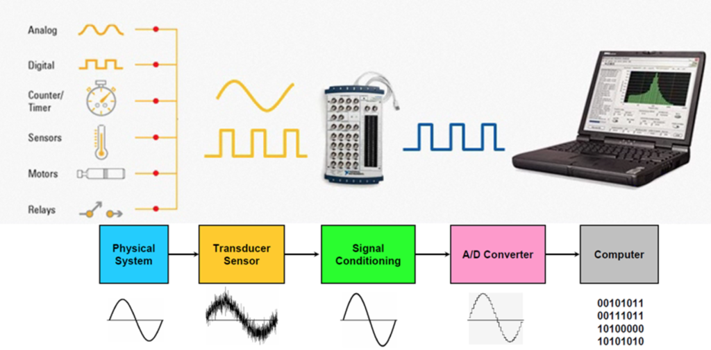 Types of Data Acquisition Systems   by Chris Lange   DAQifi Data Acquisition    Medium