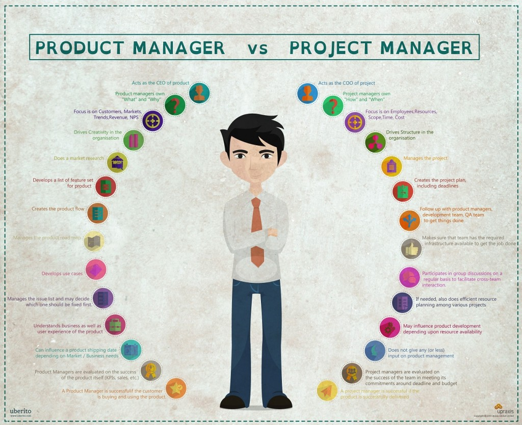 manager project vs difference between management ppt productmanager differences roles david produktmanagement powerpoint projectmanager clarifying there bell source